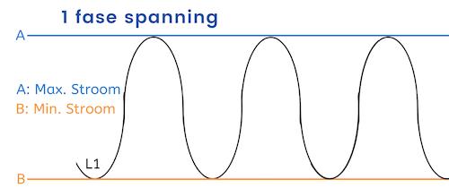1 Fase spanning