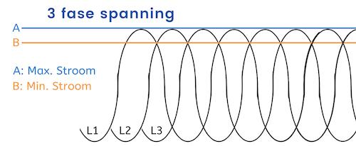 3 Fase Spanning